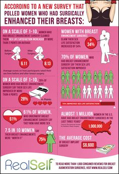 According to this study, a breast enhancement such as a Breast Augmentation or Breast Lift not only creates a dream bust, it also improves your sex life! Operation, Cosmetic Procedures, Liposuction, Plastic Surgery, Breast, Boobs, Life Satisfaction, Health, Facts