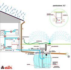 Raccolta dell'acqua piovana con l'innovativo sistema di Elbi