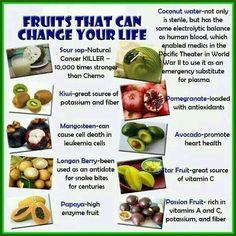 Fruta que pueden cambiar tu vida