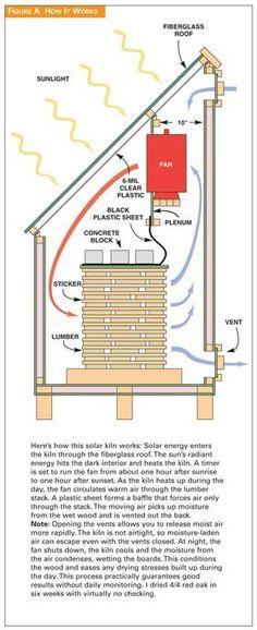 Solar Kiln - Woodworking Projects - American Woodworker: