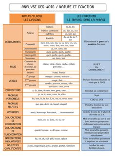 français : analyse de mot - grammaire - cm French: word analysis - grammar - cm - a little piece of sharing Ap French, Core French, Learn French, French Language Lessons, French Language Learning, French Lessons, French Flashcards, French Worksheets, French Phrases