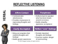 Case study example of reflective listening in counselling