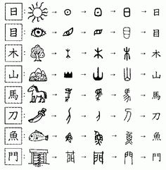 8 Chinese characters in the pictogram group via hokostudio. Learning activity: Matching game. Match the ancient style with the modern character.