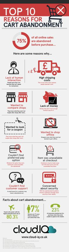 Top 10 Reasons for Cart Abandonment. #CartAbandonment #CartRecovery