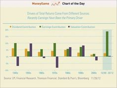 What the breakdown in stock market returns look like.