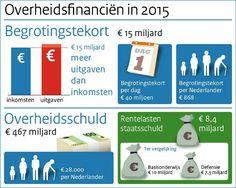 Infographic Overheidsfinanciën 2015