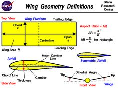 Computer drawing of an airliner wing viewed from the top. front and side with labeled geometric variables. Aerospace Engineering, Engineering Science, Mechanical Engineering, Teaching Science, Science And Technology, Forensic Science, Life Science, Computer Science, Aircraft Maintenance Engineer
