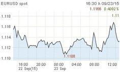 EUR/USD upside remains limited