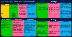 Estrategias para enseñar a leer y escribir - Imagenes Educativas Phonics, Periodic Table, Education, Teaching Reading Strategies, Learning Resources, Preschool Classroom, Teaching Methods, Read And Write, Periodic Table Chart