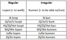 Duolingo: Grammar: The Dutch present simple Learn Dutch, Learn French, Dutch Netherlands, Verb Conjugation, Dutch Words, Dutch Language, Creative Teaching, Thing 1, Vocabulary