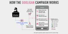 Revealed today by Check Point Research, there's seemingly another Android malware campaign in the wild. This one goes by the name of Gooligan, and, according to Check Point, it's already breached a…
