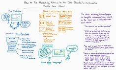 How to Tie Marketing Metrics to the Data that Boards CxOs and Investors Really Care About  Whiteboard Friday