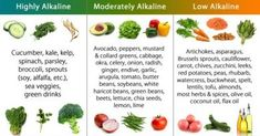 Image of Alkaline Food List: the MOST EFFECTIVE alkalizing foods to reset alkaline balance and prevent cancer