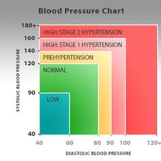 Consumer information about high blood pressure (hypertension) symptoms like headache, dizziness, blurred vision, nausea, and feeling pulsations in the neck or head. Causes, diet, medications, treatment, and prevention information is provided.