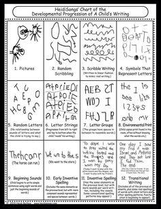 Developmental progress of a child's writing (chart)