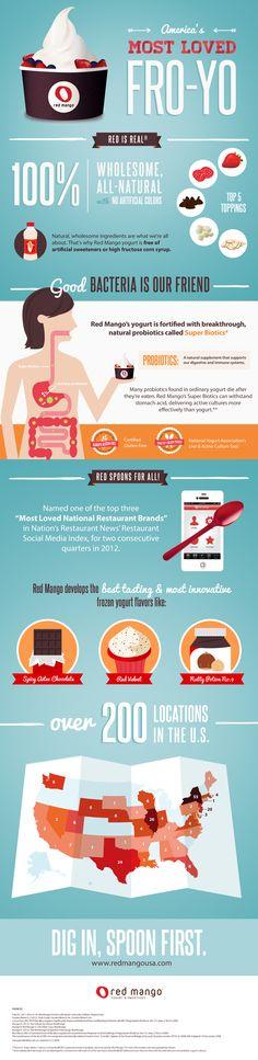 A cool, visual introduction to #RedMango frozen yogurt! #infograph