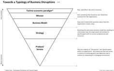 """5 levels of disruption Note: this post was originally published on 4/5/2014. In a number of recent talks and working sessions with clients we've been dancing with the issue of """"disruption."""" As others regularly note, bot..."""