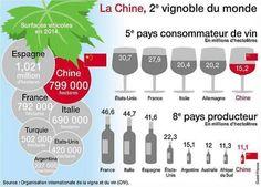 La Chine est devenu un acteur majeur du marché mondial du vin
