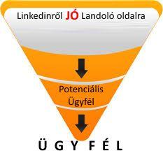 Lead generation definíciója: marketing fogalom, amely látogatószerzési vagy értékesítési folyamat kezdeti szakaszának tevékenységeit fedi le, melynek során meghatározásra és valamilyen formában (pl.: hírlevél feliratkozás vagy regisztráció) elköteleződésre kerülnek azok a személyek (látogatók), akik érdeklődést mutathatnak a kínált tartalom/áru iránt, így potenciális célcsoportnak/vásárlónak tekinthetők.