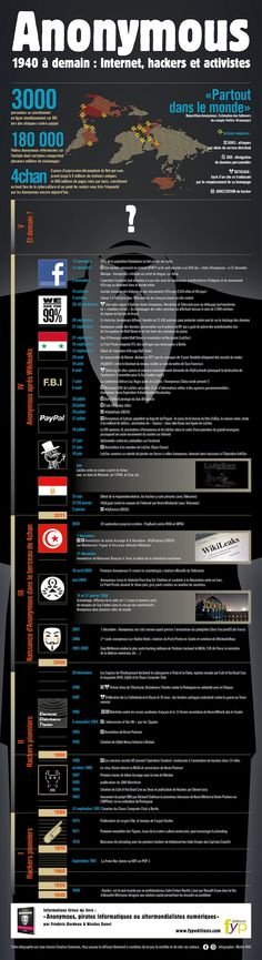 Anonymous (French) info graphic