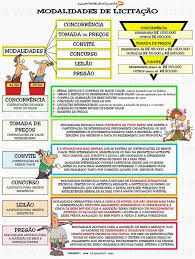 Resultado de imagem para características da propriedade mapa mental Lei 8666, Mental Map, Educational Websites, Always Learning, Student Life, Law School, Digital Technology, Knowledge, Study