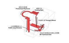DIAGRAMS……….  OMA : Taipei Arts Center - circulation diagrams  posted by ik