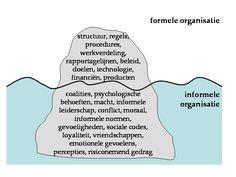 Formele en informele organisatie; ijsbergtheorie; bovenstroom en onderstroom