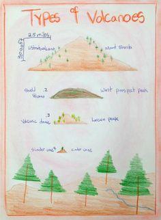 Geology/Mineralogy - Stone Bridge School Grade 6