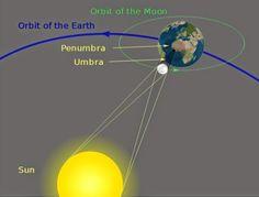 Un espacio para el Alma......: Luna Nueva, Eclipse total de Sol y Equinoccio de P...