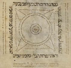 Hebrew Manuscript, Very Fine Sephardic Script in square around a central 4-pronged calligraphic circle. Late 10th C. prob. Spain. [ Help!  Does anyone know what this means? The source labels it old testament but I'm not convinced because of the diagram. What type of manuscript might this be?]