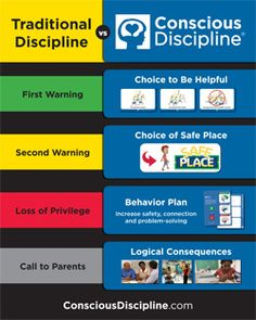 "Traditional Discipline vs Conscious Discipline® Poster: Post and share this visual reminder of the difference between consequences in Traditional Discipline vs Conscious Discipline®. This poster breaks down the core progression of both traditional discipline and Conscious Discipline when dealing with a chronic problem so you can clearly see what ""teaching"" looks like."