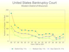 Bankruptcy Lawyer in Milwaukee Research, Debt, Milwaukee, The Unit, Chart, Search