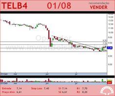 TELEBRAS - TELB4 - 01/08/2012 #TELB4 #analises #bovespa