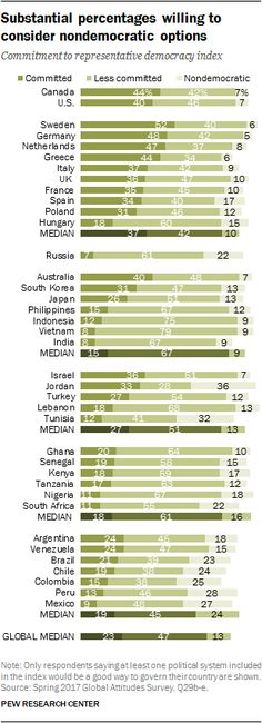 Support for Democracy High Around the World | Pew Research Center