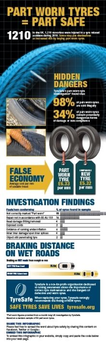 Info Graphic about Part Worn Tyres