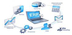 ERP y la producción Personalizada   SAP Consultores en México, SAP ERP, Conectores SAP  DITTA CONSULTING Calle Heliópolis No.217, Colonia Clavería C.P. 02080, México, D.F. 52(55) 5342-2159  http://www.ditta.com.mx/