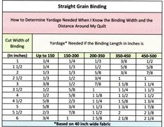 How to determine yardage needed when you know the binding width ... : binding width for quilts - Adamdwight.com