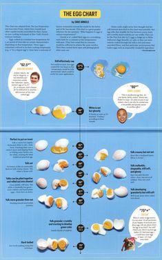 Sous vide egg temperature chart