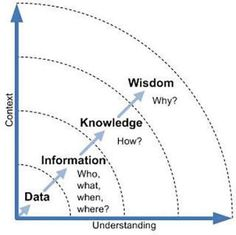 Science is organized knowledge. Wisdom is organized life. -Immanuel Kant - Eva - Science is organized knowledge. Wisdom is organized life. -Immanuel Kant Science is organized knowledge. Wisdom is organized life. Knowledge Management, Change Management, Business Management, Leadership, Critical Thinking Skills, Data Science, Design Thinking, Life Skills, Problem Solving