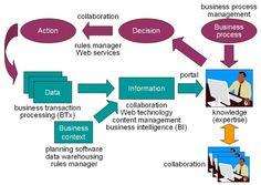 Résultats de recherche d'images pour «business intelligence capabilities ppt»