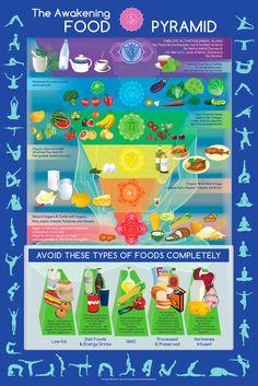 The Awakening FOOD PYRAMID