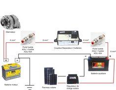 Installer une deuxième batterie qui se charge en roulant : batterie auxiliaire