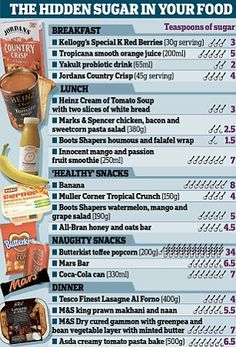 Hidden sugar in food...