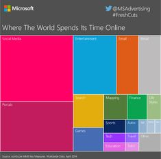 How The World Spends Its Time Online [INFOGRAPHIC]