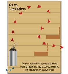 Sauna House, Sauna Room, Sauna Wood Stove, Mobile Sauna, Building A Sauna, Wood Door Frame, Pool Table Room, Sauna Heater, Sauna Design