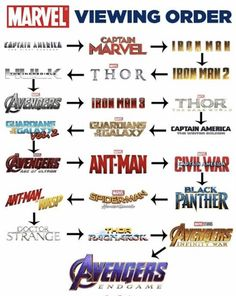 Watch it before endgame!!!!   Yes other wise it qont make sence Marvel Memes, Avengers Memes, Marvel Funny, Marvel Avengers, Marvel Dc Comics, Loki, Thor, Decir No, Fanart