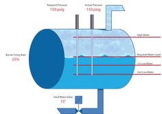 Boilers are described as firetube and watertube depending on low water level in a steam boiler is a situation whereby the water plunges beneath the base safe are working level as recommended by the manufacturer fandeluxe Images