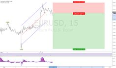 Charts, forecasts and trading ideas from trader Startrader. Insight, Investing, Chart, Marketing