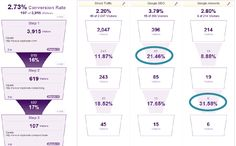 Image result for conversion funnel benchmark Dashboards, Seo, Conversation, Digital, Image