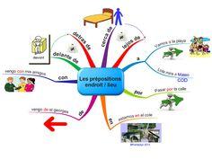 Carta mental de las preposiciones http://fantadys.files.wordpress.com/2013/10/prepos-lieu-f.jpg